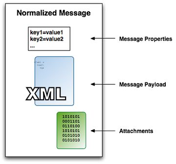 esb xml message